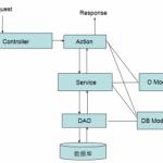 实现简易的Java Web框架