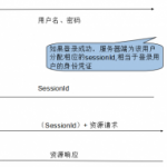 app的登录认证与安全