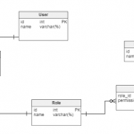简单的登录与权限(Java + Angularjs)